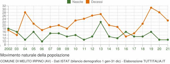 Grafico movimento naturale della popolazione Comune di Melito Irpino (AV)