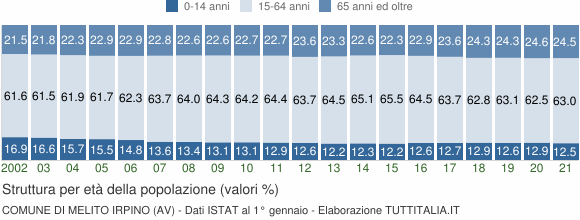 Grafico struttura della popolazione Comune di Melito Irpino (AV)