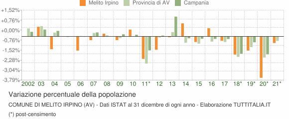 Variazione percentuale della popolazione Comune di Melito Irpino (AV)