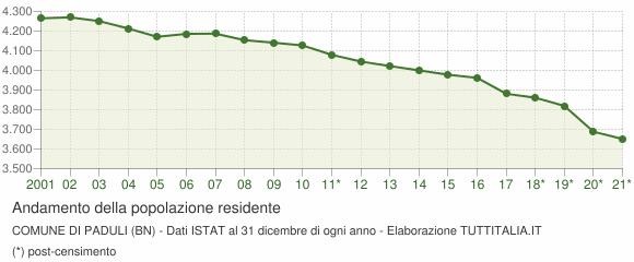 Andamento popolazione Comune di Paduli (BN)