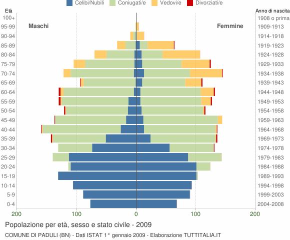 Grafico Popolazione per età, sesso e stato civile Comune di Paduli (BN)