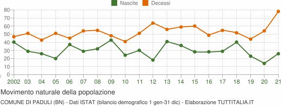 Grafico movimento naturale della popolazione Comune di Paduli (BN)