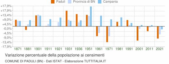 Grafico variazione percentuale della popolazione Comune di Paduli (BN)