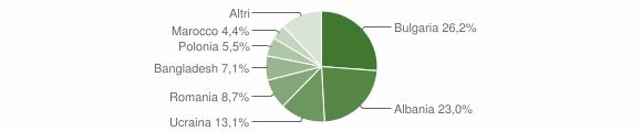 Grafico cittadinanza stranieri - Santa Maria la Carità 2019
