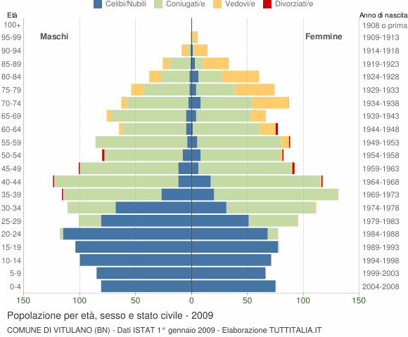 Grafico Popolazione per età, sesso e stato civile Comune di Vitulano (BN)