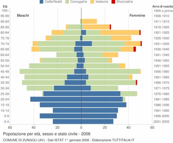 Grafico Popolazione per età, sesso e stato civile Comune di Zungoli (AV)