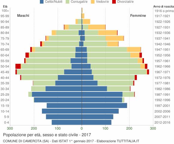 Grafico Popolazione per età, sesso e stato civile Comune di Camerota (SA)