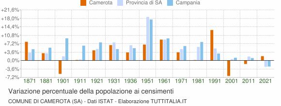 Grafico variazione percentuale della popolazione Comune di Camerota (SA)