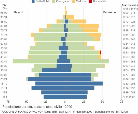 Grafico Popolazione per età, sesso e stato civile Comune di Foiano di Val Fortore (BN)