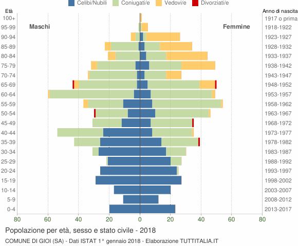 Grafico Popolazione per età, sesso e stato civile Comune di Gioi (SA)
