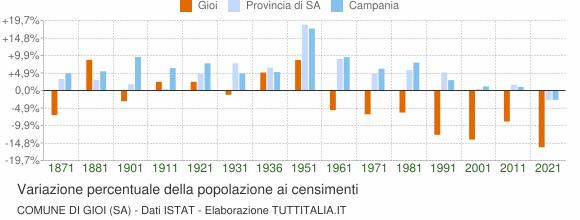 Grafico variazione percentuale della popolazione Comune di Gioi (SA)