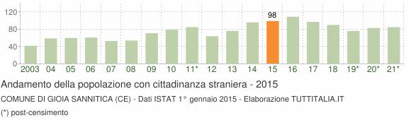 Grafico andamento popolazione stranieri Comune di Gioia Sannitica (CE)