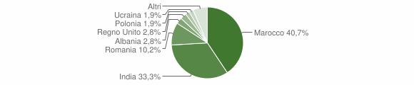 Grafico cittadinanza stranieri - Gioia Sannitica 2016