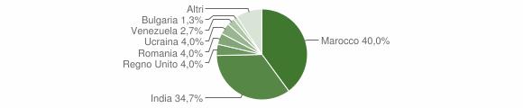 Grafico cittadinanza stranieri - Gioia Sannitica 2019