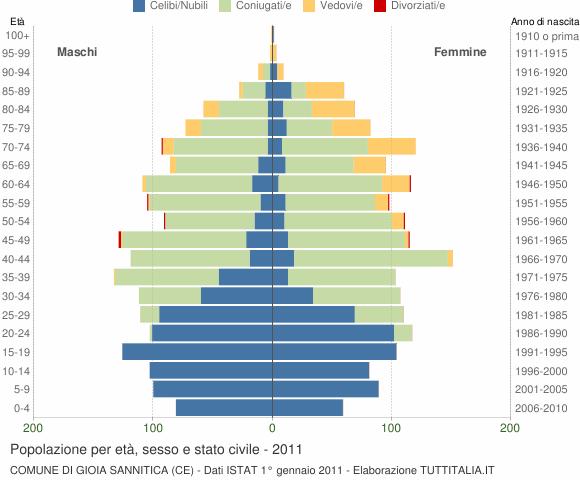 Grafico Popolazione per età, sesso e stato civile Comune di Gioia Sannitica (CE)