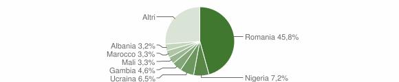 Grafico cittadinanza stranieri - Montesarchio 2019