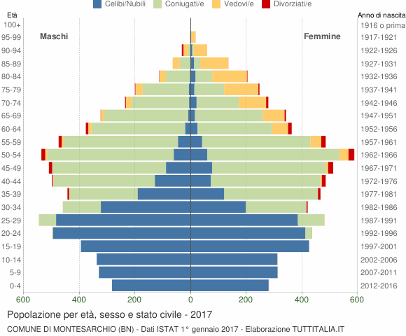 Grafico Popolazione per età, sesso e stato civile Comune di Montesarchio (BN)