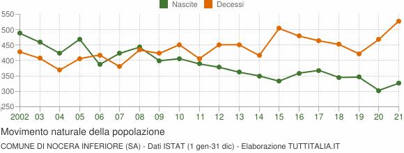 Grafico movimento naturale della popolazione Comune di Nocera Inferiore (SA)