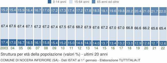 Grafico struttura della popolazione Comune di Nocera Inferiore (SA)