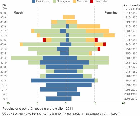 Grafico Popolazione per età, sesso e stato civile Comune di Petruro Irpino (AV)