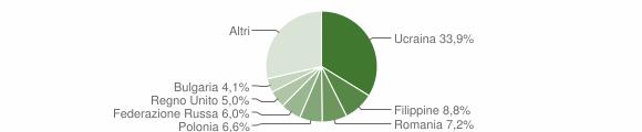 Grafico cittadinanza stranieri - Piano di Sorrento 2019