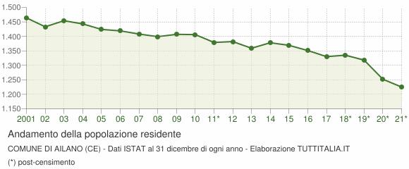 Andamento popolazione Comune di Ailano (CE)
