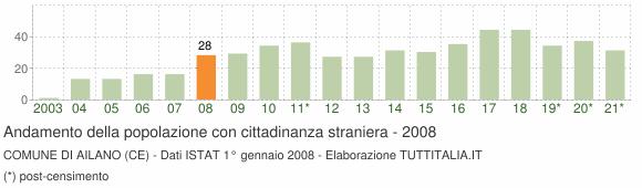 Grafico andamento popolazione stranieri Comune di Ailano (CE)