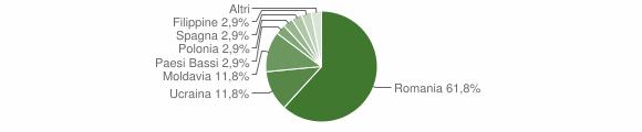Grafico cittadinanza stranieri - Ailano 2019