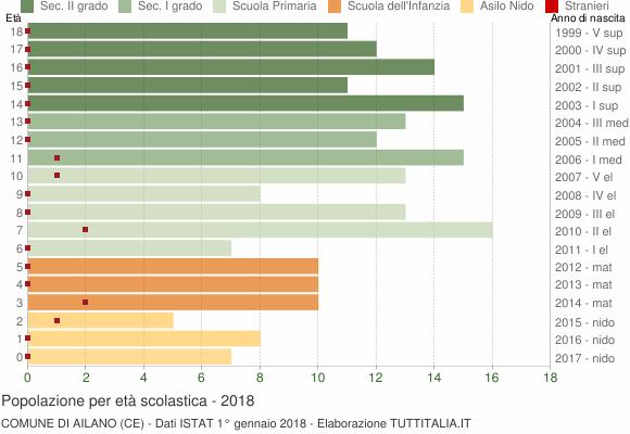 Grafico Popolazione in età scolastica - Ailano 2018