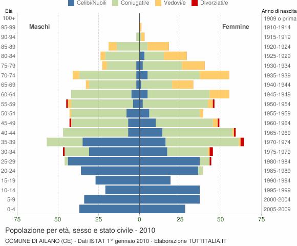 Grafico Popolazione per età, sesso e stato civile Comune di Ailano (CE)