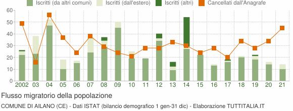 Flussi migratori della popolazione Comune di Ailano (CE)