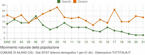 Grafico movimento naturale della popolazione Comune di Ailano (CE)