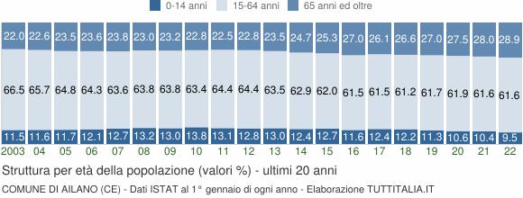 Grafico struttura della popolazione Comune di Ailano (CE)