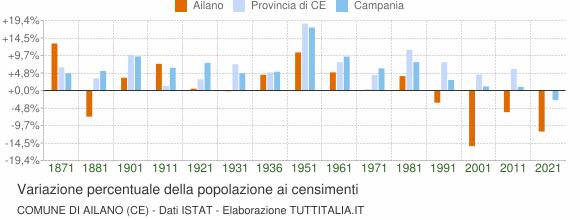 Grafico variazione percentuale della popolazione Comune di Ailano (CE)