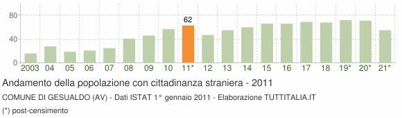Grafico andamento popolazione stranieri Comune di Gesualdo (AV)