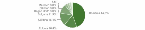 Grafico cittadinanza stranieri - Gesualdo 2018