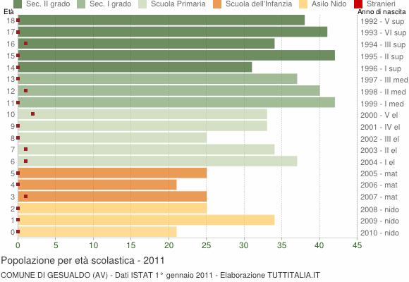 Grafico Popolazione in età scolastica - Gesualdo 2011