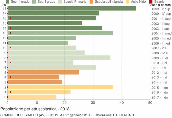 Grafico Popolazione in età scolastica - Gesualdo 2018
