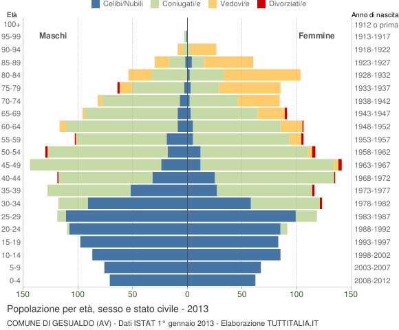 Grafico Popolazione per età, sesso e stato civile Comune di Gesualdo (AV)