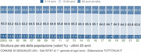 Grafico struttura della popolazione Comune di Gesualdo (AV)