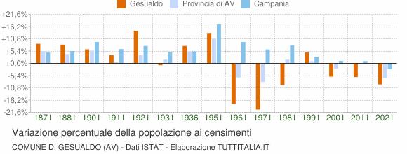 Grafico variazione percentuale della popolazione Comune di Gesualdo (AV)