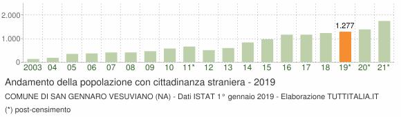 Grafico andamento popolazione stranieri Comune di San Gennaro Vesuviano (NA)
