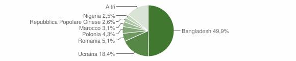 Grafico cittadinanza stranieri - San Gennaro Vesuviano 2019