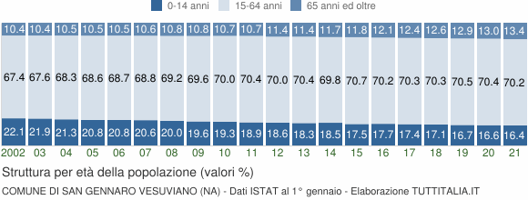 Grafico struttura della popolazione Comune di San Gennaro Vesuviano (NA)