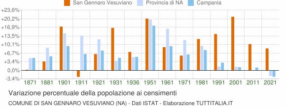 Grafico variazione percentuale della popolazione Comune di San Gennaro Vesuviano (NA)