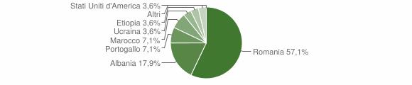 Grafico cittadinanza stranieri - Taurano 2018