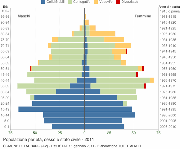 Grafico Popolazione per età, sesso e stato civile Comune di Taurano (AV)