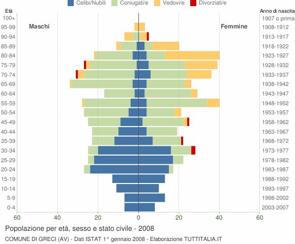 Grafico Popolazione per età, sesso e stato civile Comune di Greci (AV)