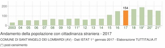 Grafico andamento popolazione stranieri Comune di Sant'Angelo dei Lombardi (AV)