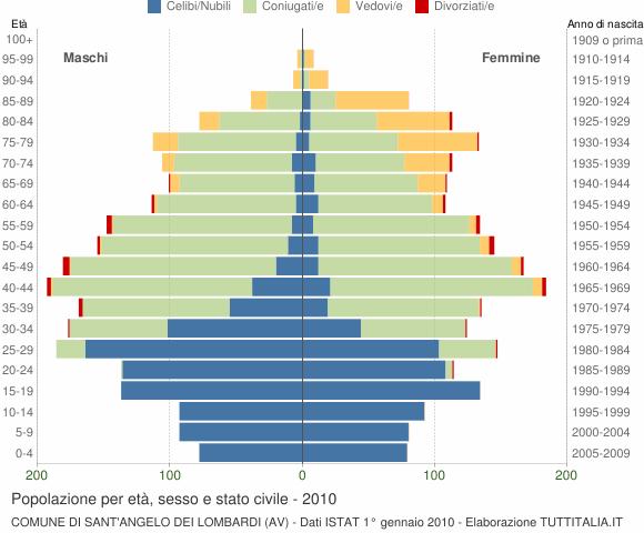 Grafico Popolazione per età, sesso e stato civile Comune di Sant'Angelo dei Lombardi (AV)